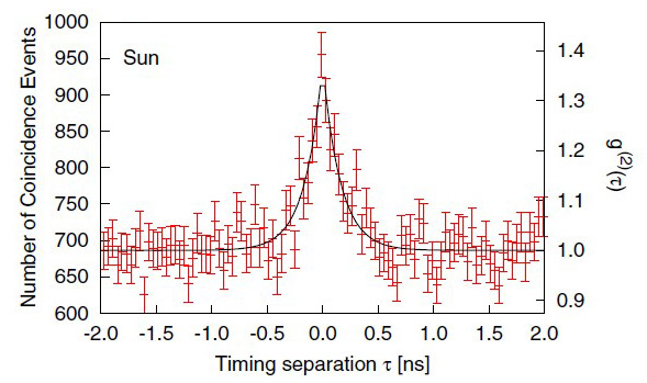 Plot of experimental data showing photon bunching
