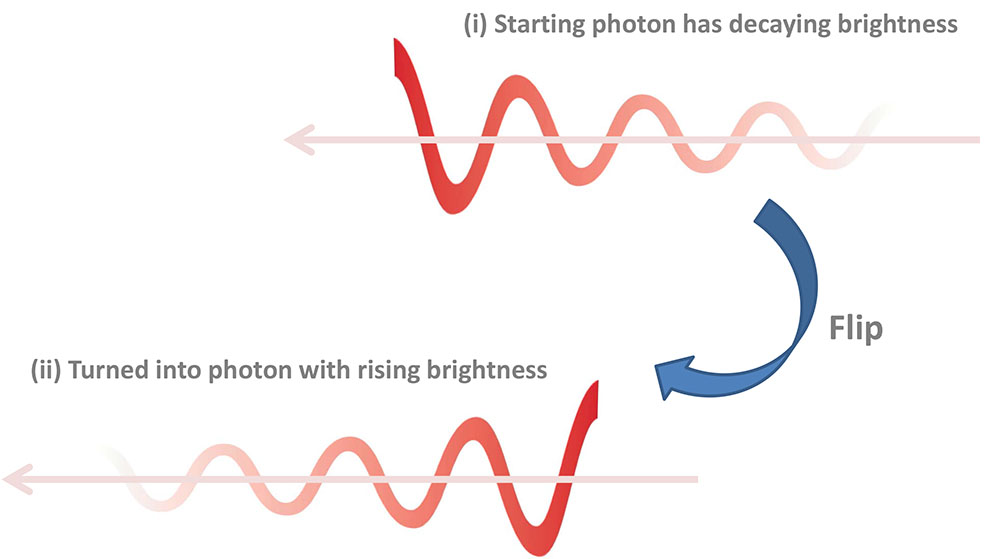 Illustration of photon shape engineering